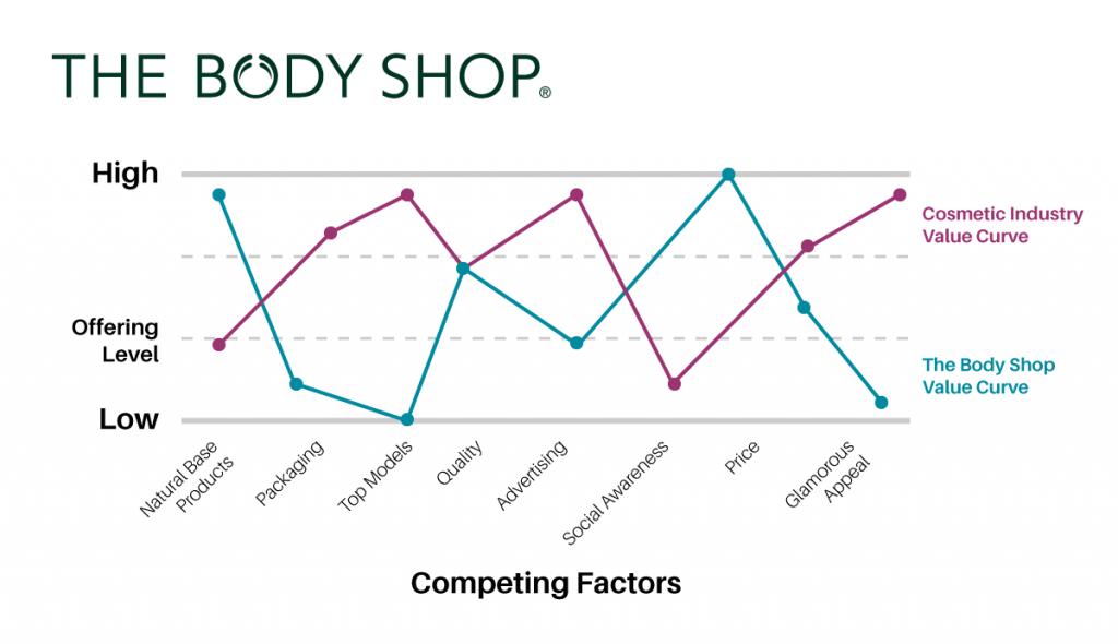 MC Consulting - Body shop comparison chart