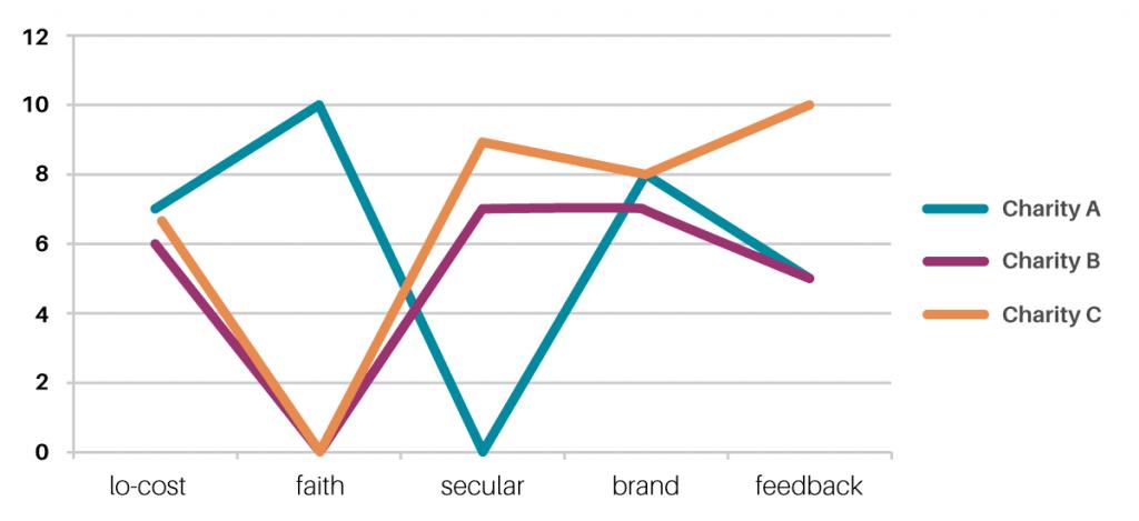 MC Consulting - Five metrics chart
