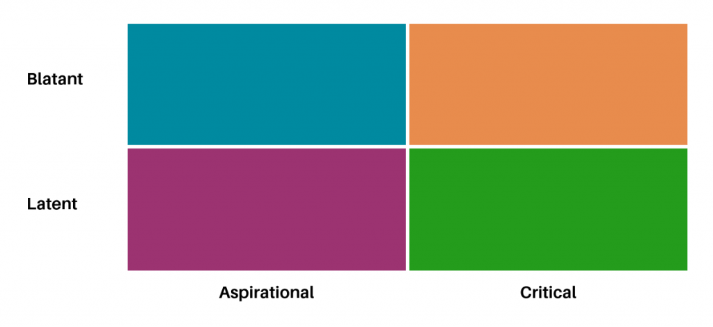 MC Consulting - Value Proposition | Chart: Blatant, Latent, Aspirational, Critical
