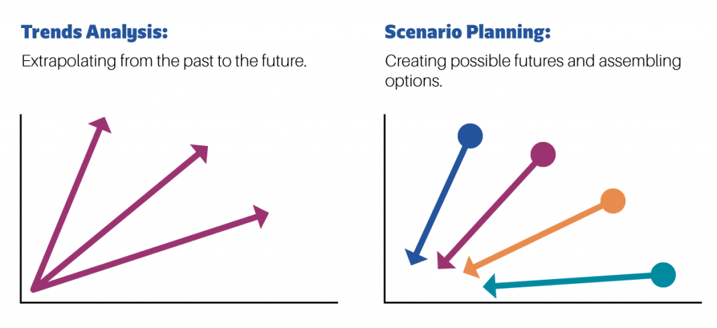 MC Consulting   Chart: Trends Analysis & Scenario Planning