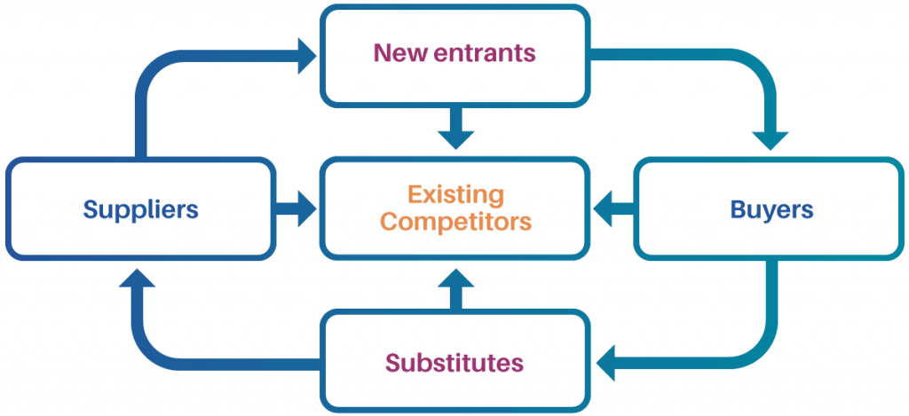 MC Consulting   Diagram: Michael Porter's Five Forces model