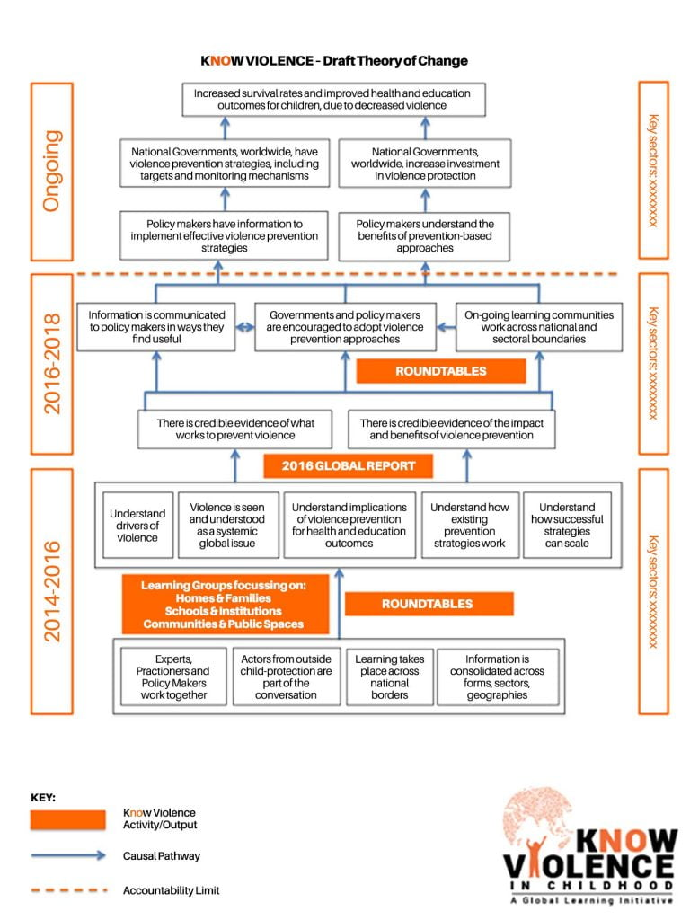 Know Violence   Theory of Change diagram