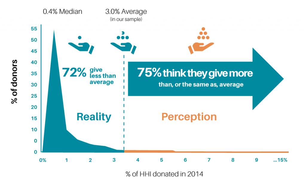 Stop Listening   Percentage of Donors - chart
