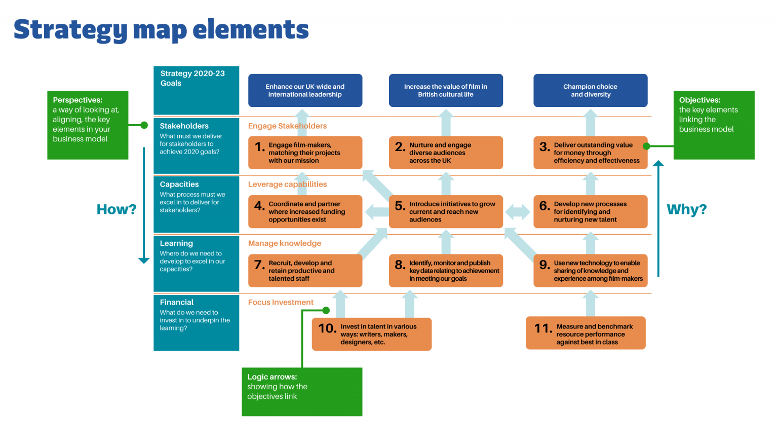 Strategy Map Elements   Chart