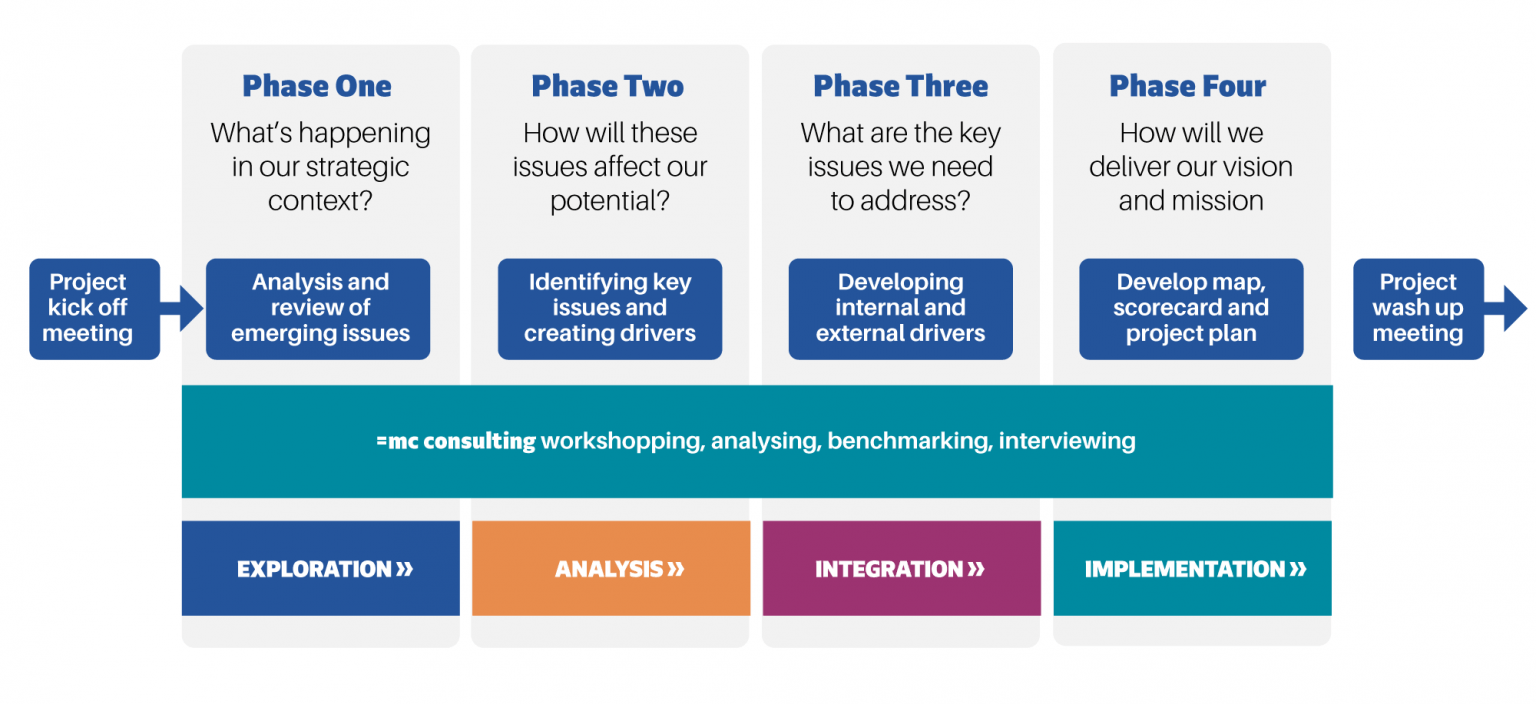 =mc consulting | The Strategy Phases - diagram